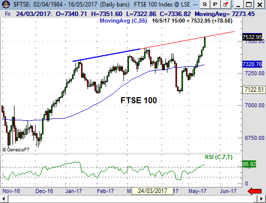 FTSE prediction